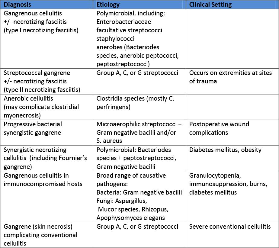 Cellulitis, Necrotizing Fasciitis, Subcutaneous Tissue