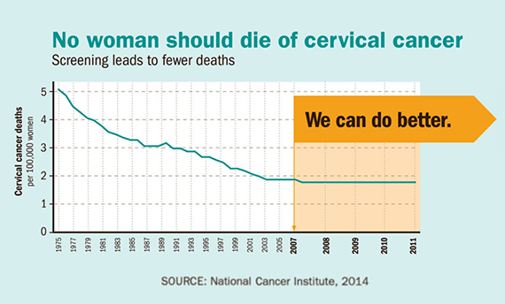 Improving Outcomes in HPV- and HIV-Related Cervical Cancer